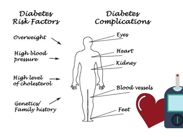 infographic on risk factors of diabetes.