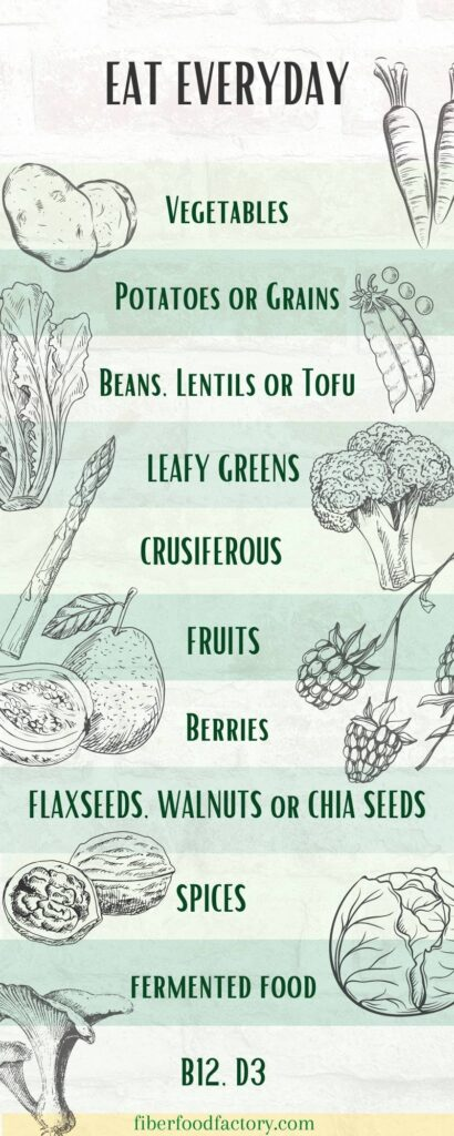 chart on things you should remember to eat every day.
