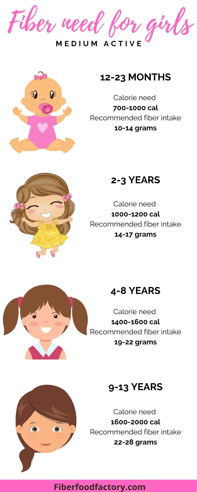 infographic on fiber need for girls in different ages.
